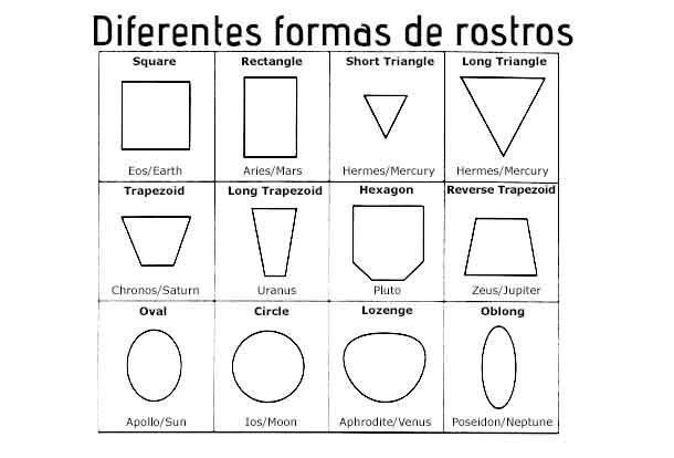 formas_de_rostros